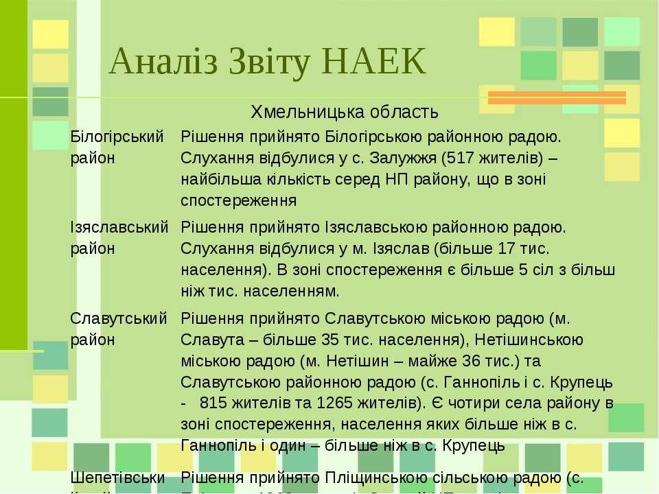 Аналіз Звіту НАЕК Хмельницька область Білогірський район Рішення прийнято Біл...