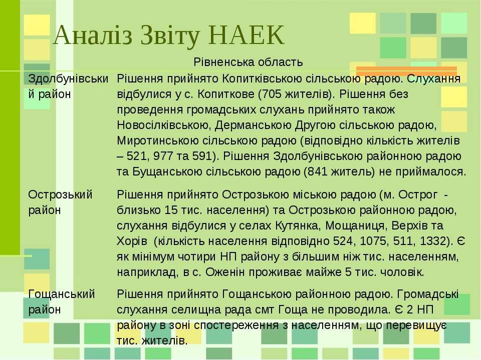 Аналіз Звіту НАЕК Рівненська область Здолбунівський район Рішення прийнято Ко...