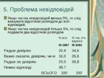 5. Проблема невідповідей Якщо частка невідповідей менша 5%, то слід вказувати...