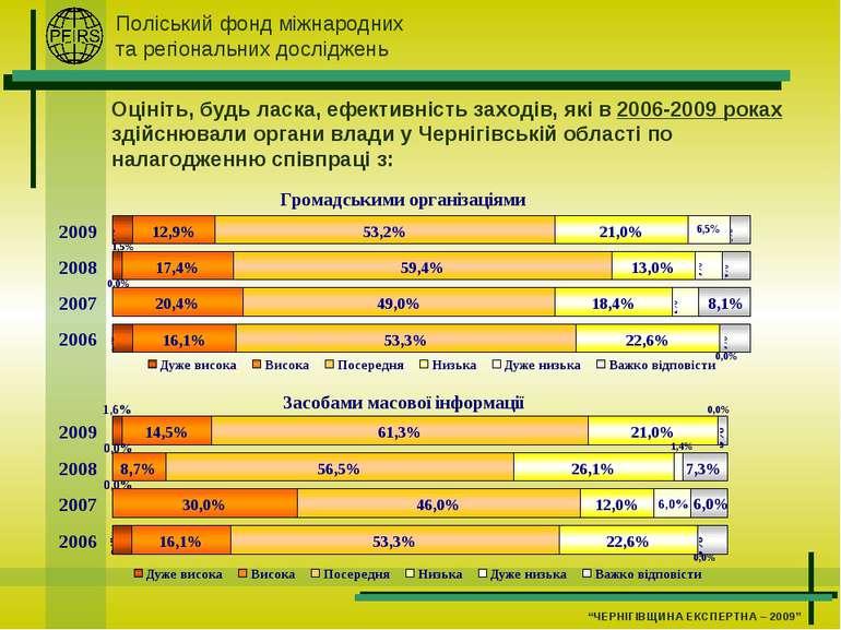 Оцініть, будь ласка, ефективність заходів, які в 2006-2009 роках здійснювали ...