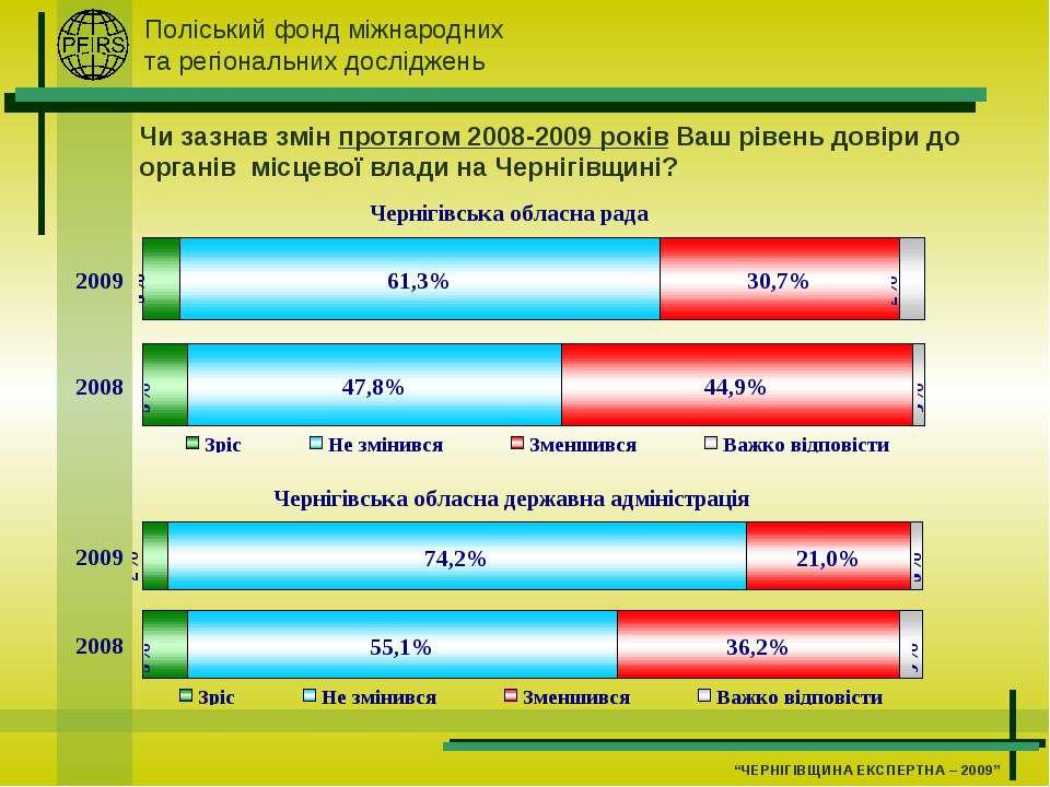 Чи зазнав змін протягом 2008-2009 років Ваш рівень довіри до органів місцевої...