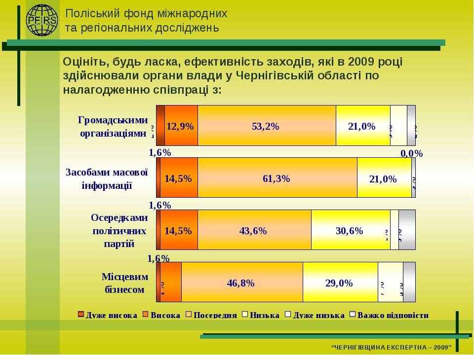 Оцініть, будь ласка, ефективність заходів, які в 2009 році здійснювали органи...