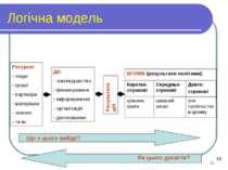 * Логічна модель Ресурси: люди гроші партнери матеріали знання та ін. Дії: за...