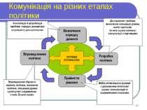Комунікація на різних етапах політики Впровад-ження політики Прийняття рішенн...