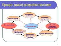 Процес (цикл) розробки політики * *