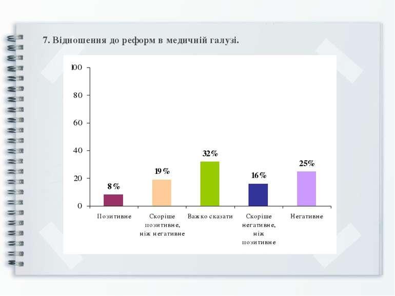 7. Відношення до реформ в медичній галузі.