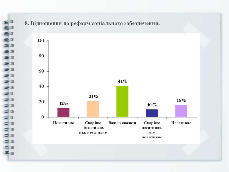 8. Відношення до реформ соціального забезпечення.
