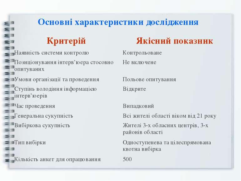 Основні характеристики дослідження Критерій Якісний показник Наявність систем...