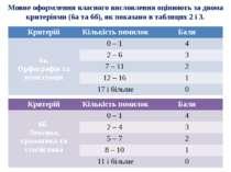 Мовне оформлення власного висловлення оцінюють за двома критеріями (6а та 6б)...