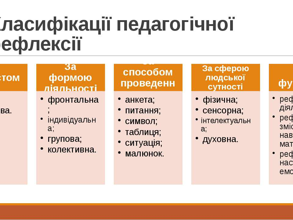 Класифікації педагогічної рефлексії