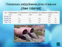 Показники забруднення річки Кальчик (дані Internet) Пост спостереження №5 р. ...