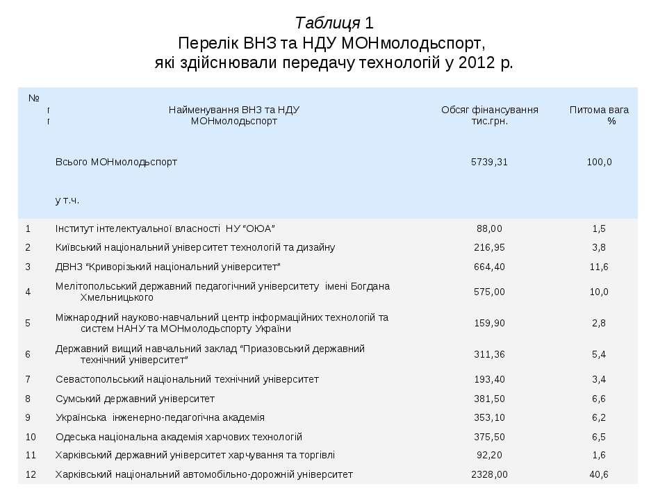 Таблиця 1 Перелік ВНЗ та НДУ МОНмолодьспорт, які здійснювали передачу техноло...