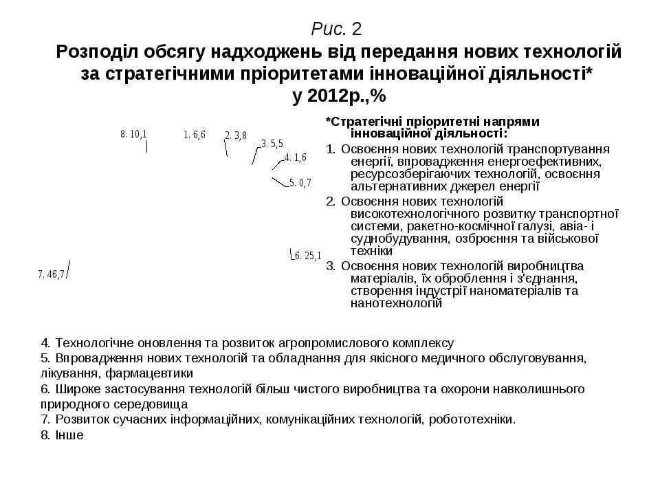 Рис. 2 Розподіл обсягу надходжень від передання нових технологій за стратегіч...
