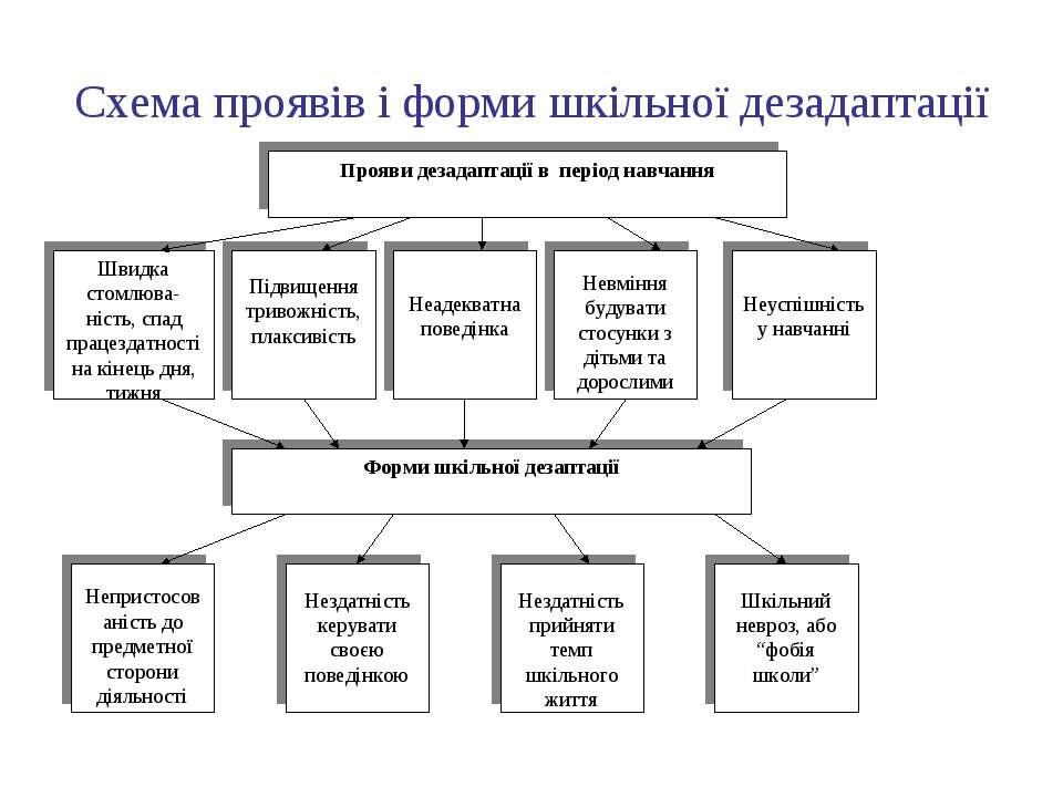 Схема проявів і форми шкільної дезадаптації
