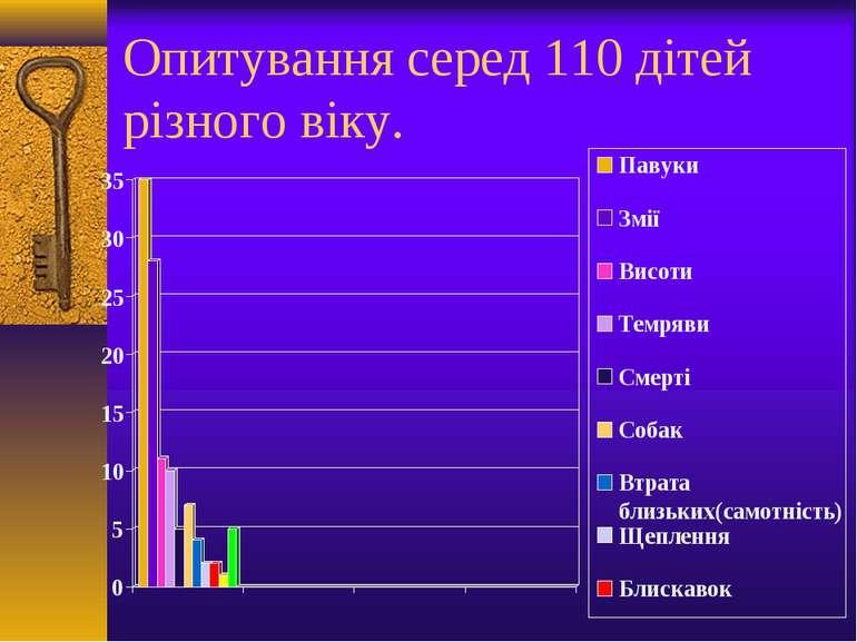 Опитування серед 110 дітей різного віку.