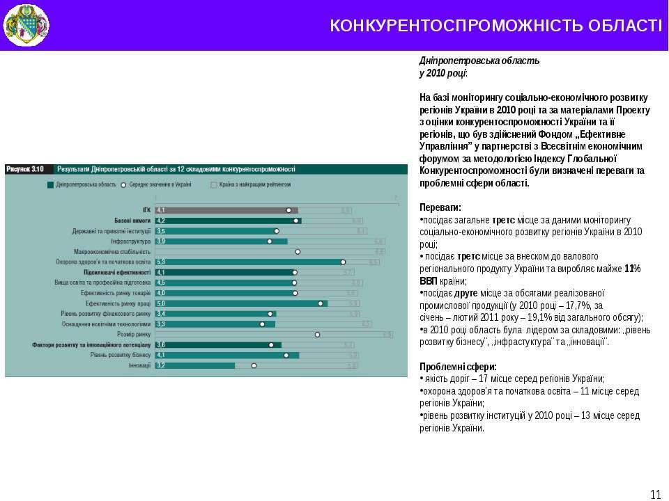 КОНКУРЕНТОСПРОМОЖНІСТЬ ОБЛАСТІ * Дніпропетровська область у 2010 році: На баз...