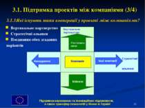 * 3.1. Підтримка проектів між компаніями (3/4) Вертикальне партнерство Страте...