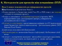 * 6. Методологія для проектів між комапніями (5/15) Фаза 2: пошук можливостей...