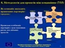 * 6. Методологія для проектів між комапніями (7/15) Як компанія знаходить пра...