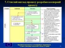 * 7. Стислий виглад процесу розробки кооперації проекту Підтримка наукоємних ...