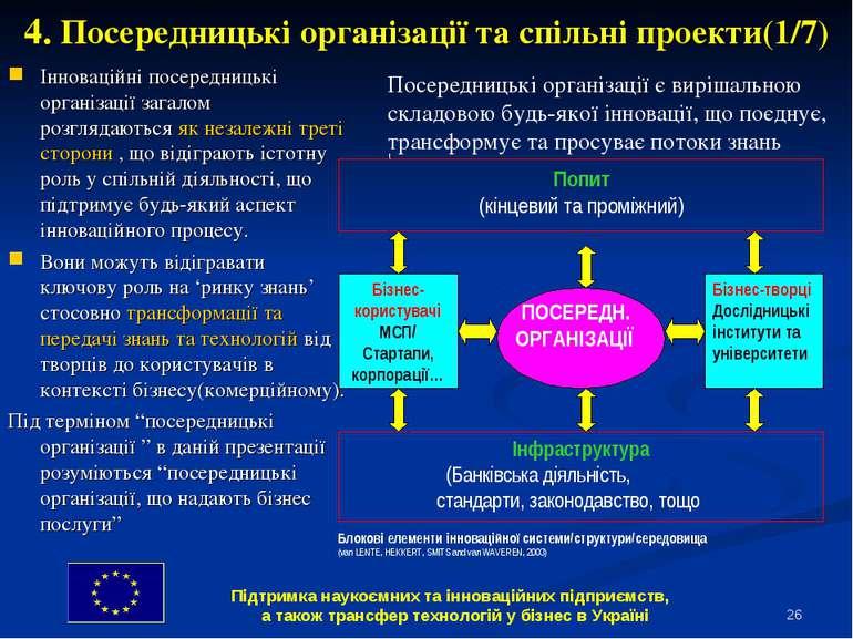 * 4. Посередницькі організації та спільні проекти(1/7) Інноваційні посередниц...