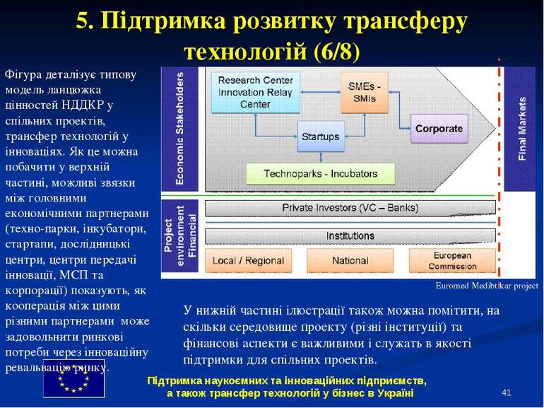 * Фігура деталізує типову модель ланцюжка цінностей НДДКР у спільних проектів...