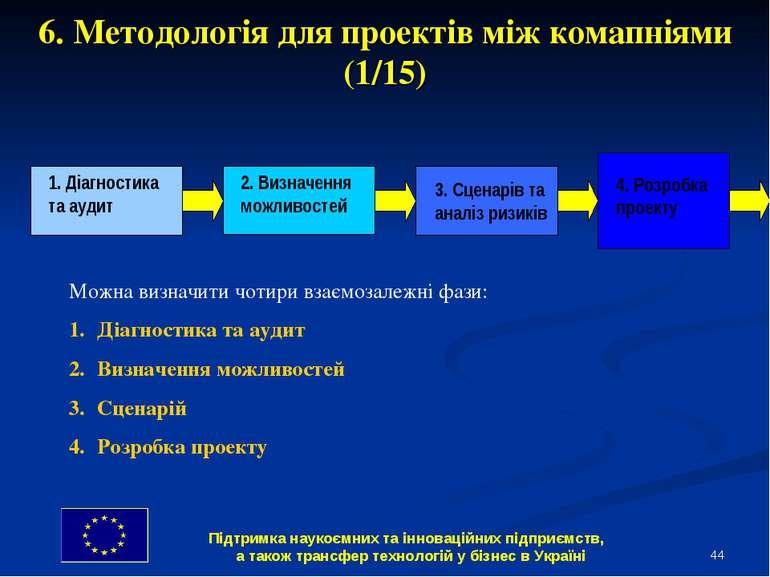 * 6. Методологія для проектів між комапніями (1/15) Можна визначити чотири вз...