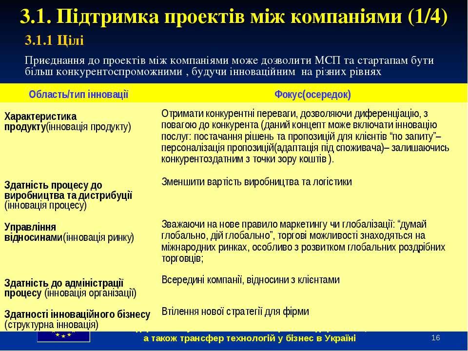* 3.1. Підтримка проектів між компаніями (1/4) 3.1.1 Цілі Приєднання до проек...