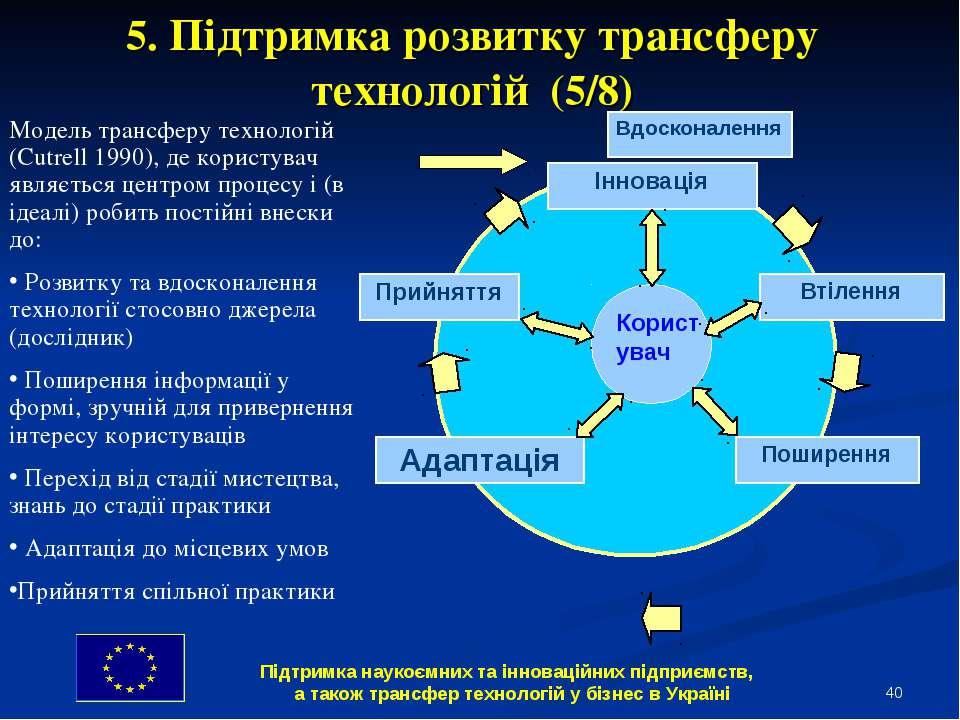 * 5. Підтримка розвитку трансферу технологій (5/8) Модель трансферу технологі...