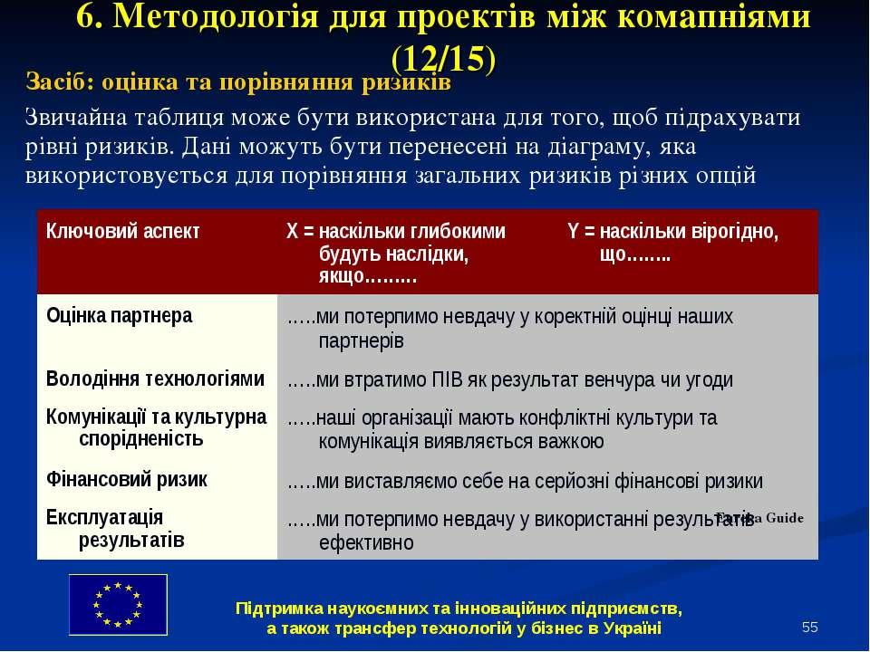 * 6. Методологія для проектів між комапніями (12/15) Засіб: оцінка та порівня...