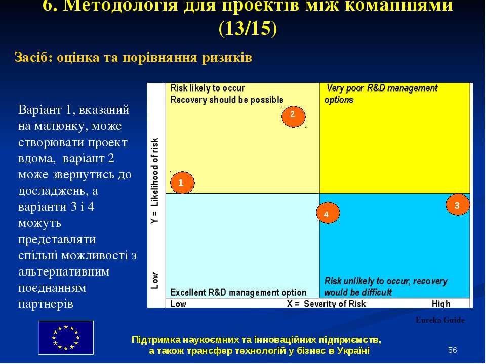 * 6. Методологія для проектів між комапніями (13/15) Засіб: оцінка та порівня...