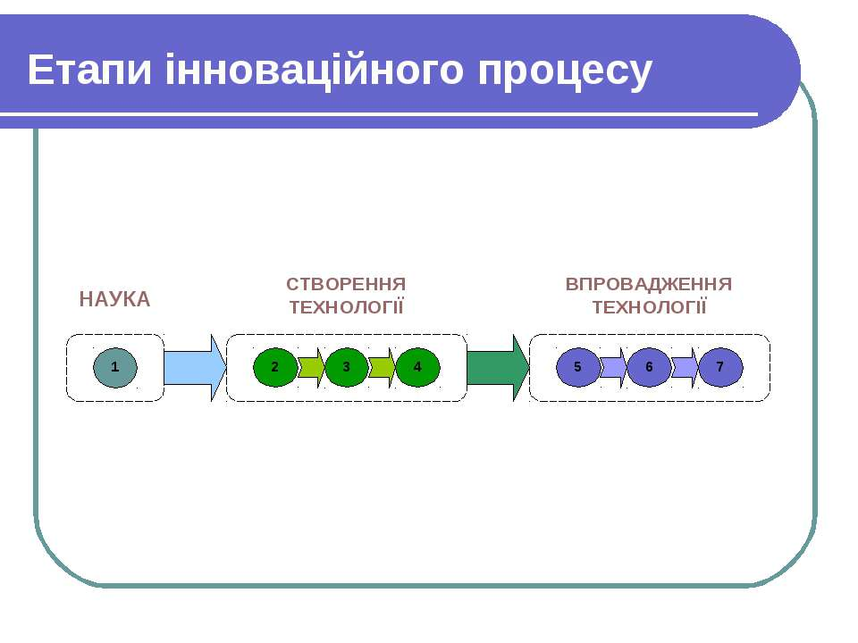 Етапи інноваційного процесу