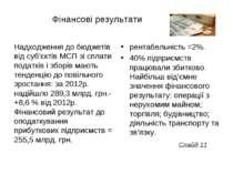 Фінансові результати Надходження до бюджетів від суб'єктів МСП зі сплати пода...