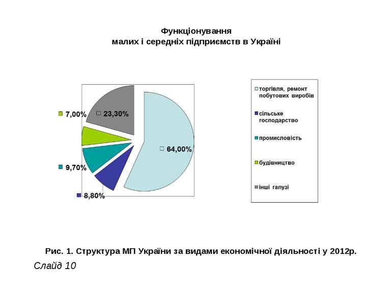 Функціонування малих і середніх підприємств в Україні Рис. 1. Структура МП Ук...