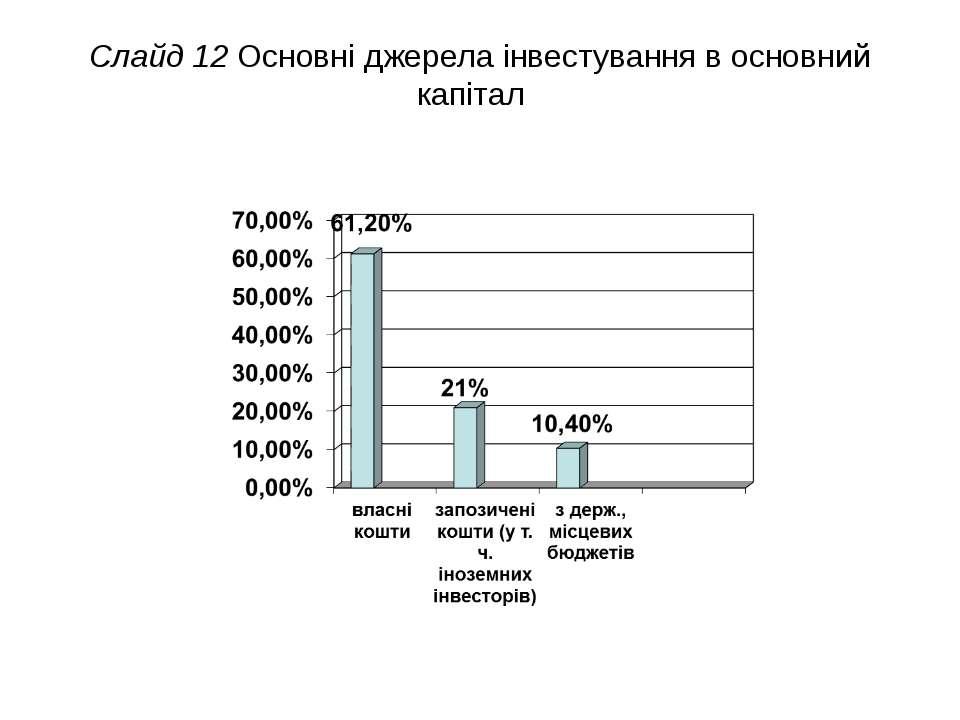 Слайд 12 Основні джерела інвестування в основний капітал