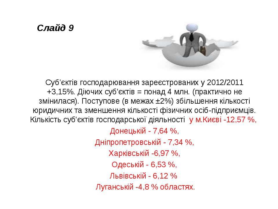 Слайд 9 Суб'єктів господарювання зареєстрованих у 2012/2011 +3,15%. Діючих су...