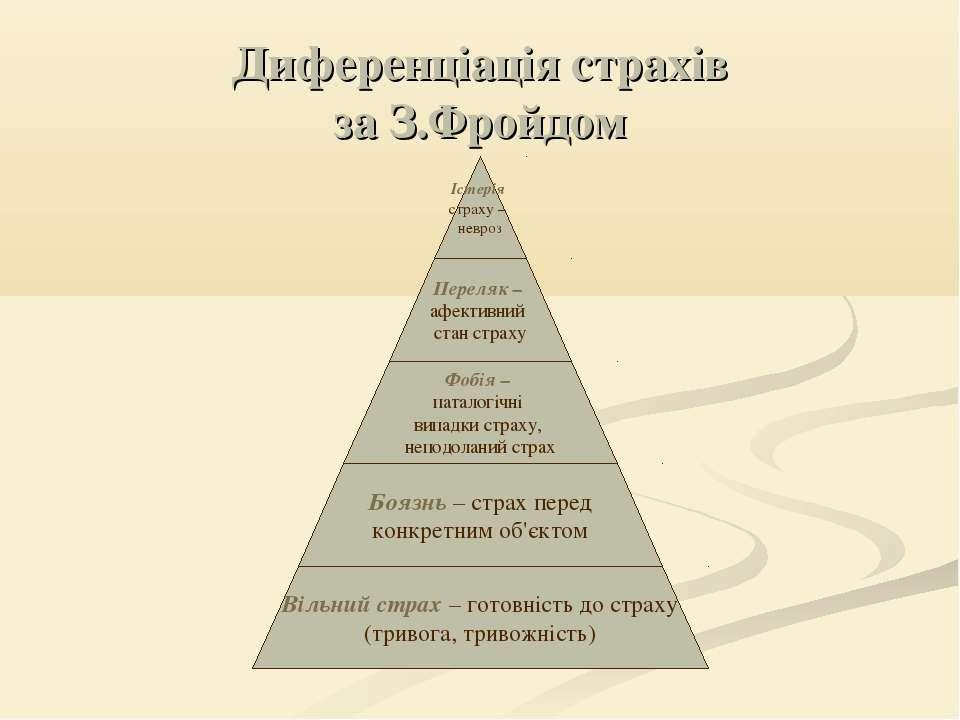 Диференціація страхів за З.Фройдом