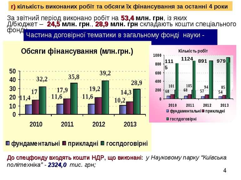 * г) кількість виконаних робіт та обсяги їх фінансування за останні 4 роки За...
