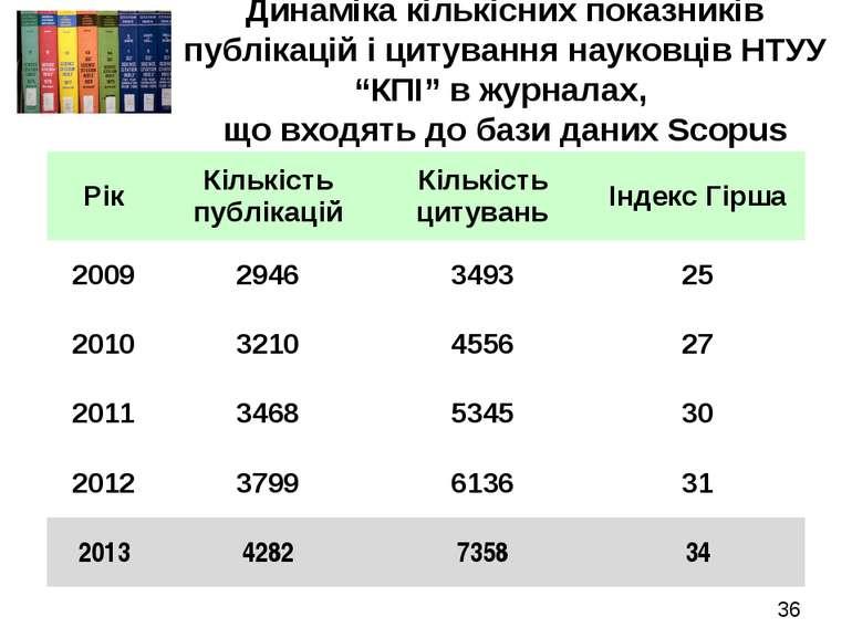 """* Динаміка кількісних показників публікацій і цитування науковців НТУУ """"КПІ"""" ..."""