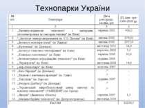 Технопарки України