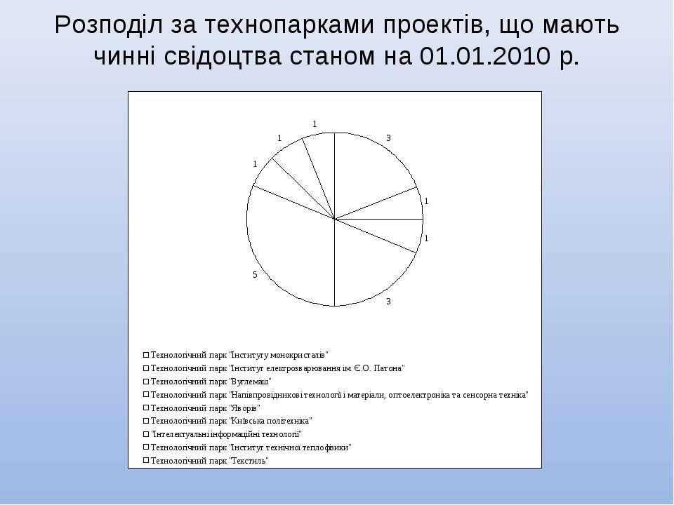 Розподіл за технопарками проектів, що мають чинні свідоцтва станом на 01.01.2...