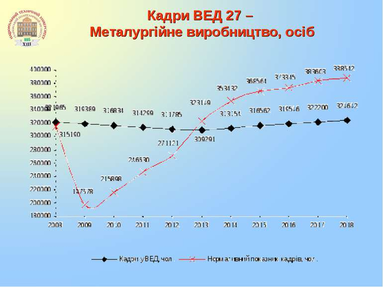 Кадри ВЕД 27 – Металургійне виробництво, осіб