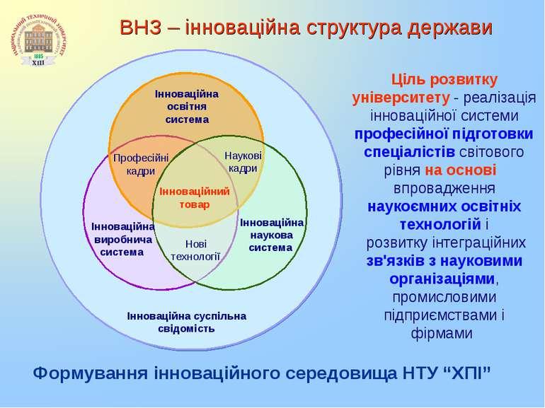 ВНЗ – інноваційна структура держави Ціль розвитку університету - реалізація і...