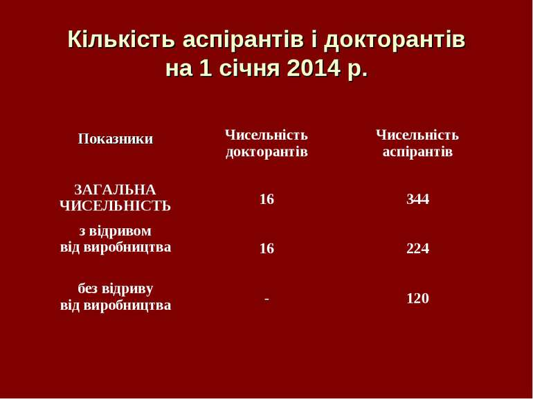 Кількість аспірантів і докторантів на 1 січня 2014 р. Показники Чисельність д...