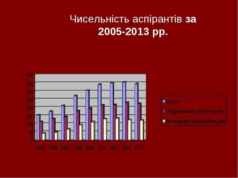 Чисельність аспірантів за 2005-2013 рр.