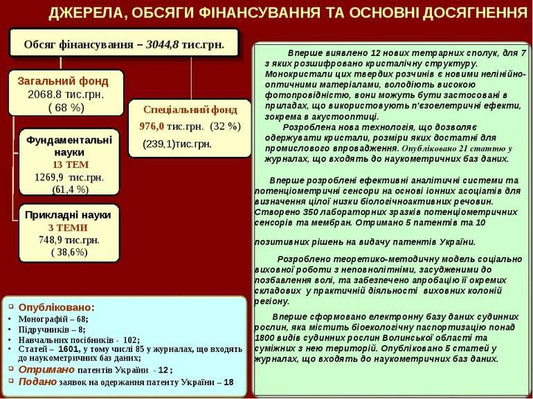 Обсяг фінансування – 3044,8 тис.грн. Спеціальний фонд 976,0 тис.грн. (32 %) (...