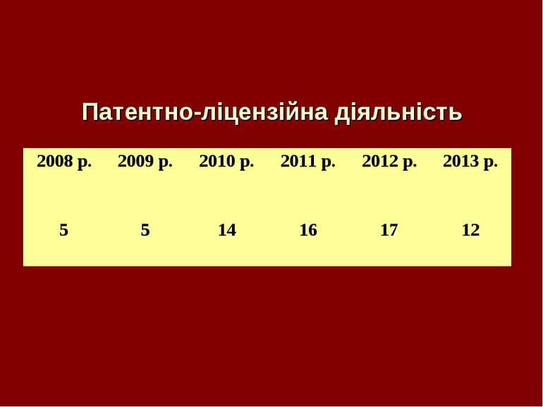Патентно-ліцензійна діяльність 2008 р. 2009 р. 2010 р. 2011 р. 2012 р. 2013 р...
