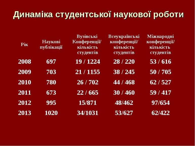 Динаміка студентської наукової роботи Рік Наукові публікації Вузівські Конфе...