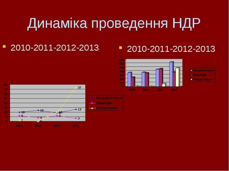 Динаміка проведення НДР 2010-2011-2012-2013 2010-2011-2012-2013