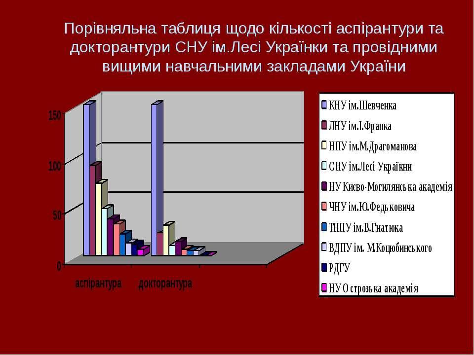 Порівняльна таблиця щодо кількості аспірантури та докторантури СНУ ім.Лесі Ук...